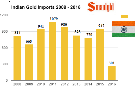 indian-gold-imports-2008-2016-september
