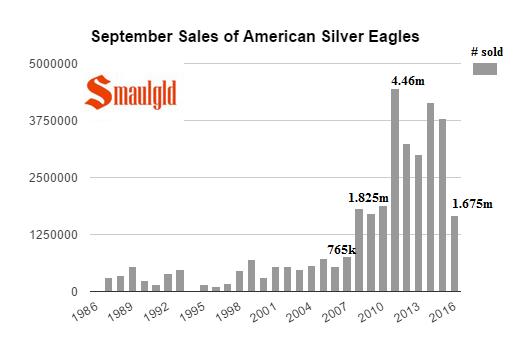 silver-eagle-sales-september-87-2016