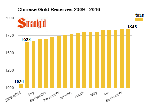 chinese-gold-reserves-2009-october-2016