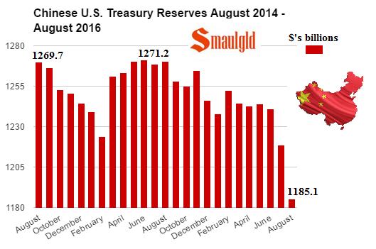 pboc-us-treasury-holdings-2014-2016-august