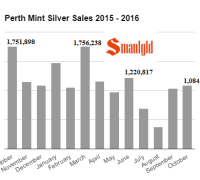 perth-mint-silver-sales-october-2015-october-2016