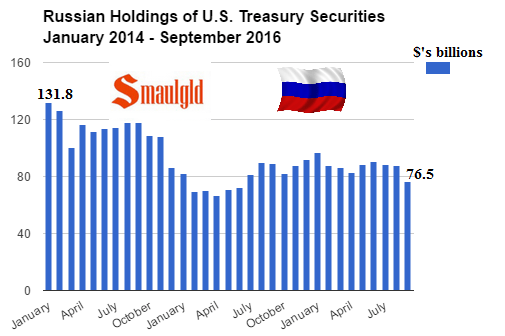 russian-holdings-of-us-treasuries-january-2014-september-2016