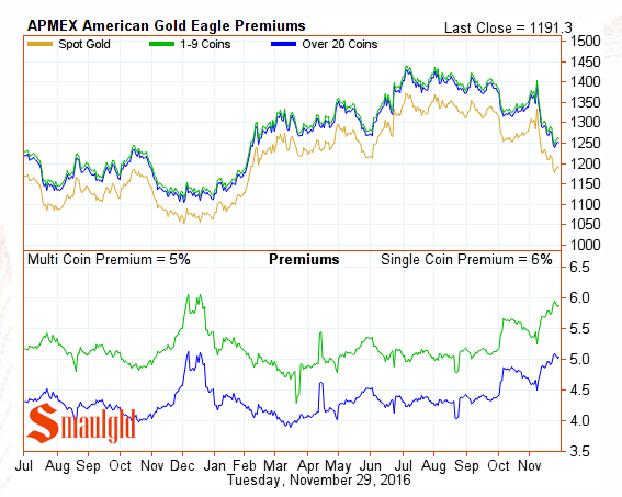 american-gold-eagle-premiums-november-29-2016
