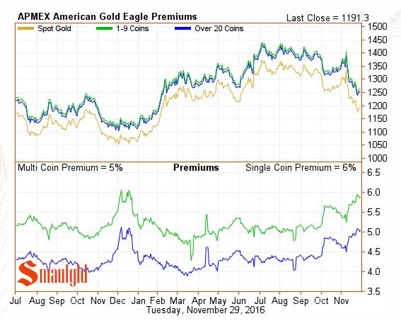 american-gold-eagle-premiums-november-29-2016