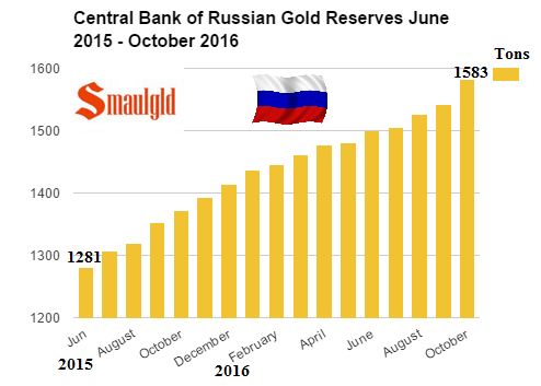 central-bank-of-russia-gold-reserves-june-2015-october-2016