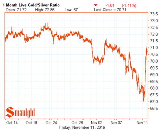 gold-silver-ratio-november-11-2016