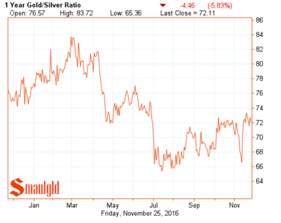 one-year-gold-silver-ratio-november-25-2016