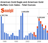 american-gold-buffalo-and-american-gold-eagle-combined-sales-1986-2016