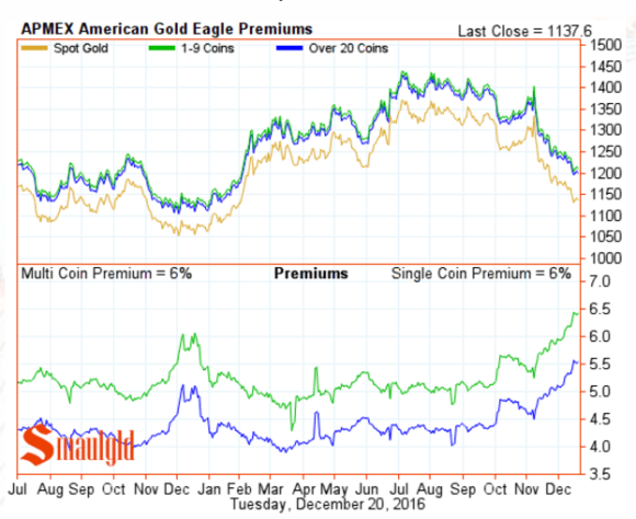 American Gold Eagle Premiums December 20 2016