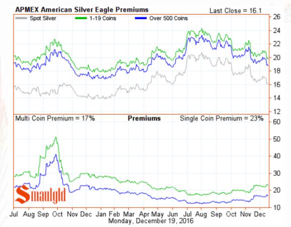 American Silver Eagle Premiums December 19 2016