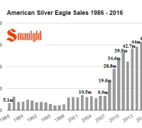 american-silver-eagle-sales-annual-1986-2016-through-november