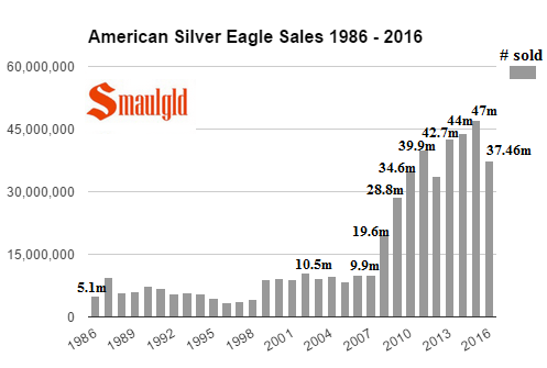 american-silver-eagle-sales-annual-1986-2016-through-november