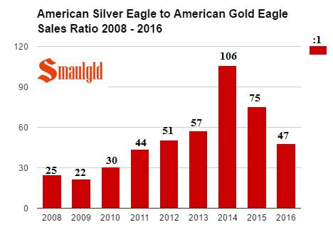american-silver-eagle-sales-v-american-gold-eagle-sales-2008-2016
