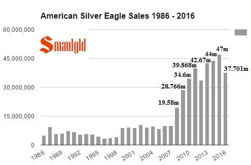 American silver eagle sales 1986 - 2016 final