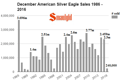 December silver Eagle sales 1986 - 2016