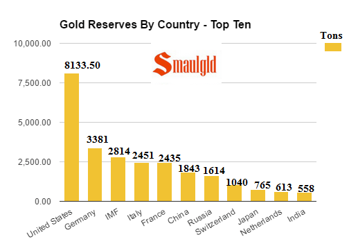 Gold Reserves by Country - top ten december 20 2016