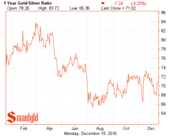 Gold Silver Ratio one year chart december 18 2016