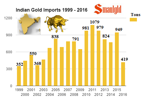 indian-gold-imports-1999-2016-october