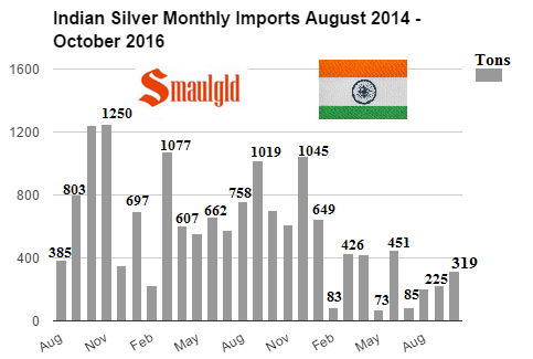 indian-silver-monthly-imports-august-2014-october-2016