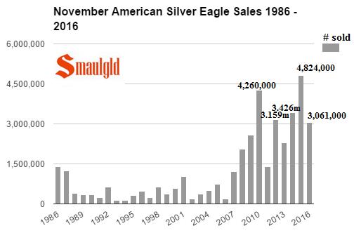 november-american-silver-eagle-sales-1986-2016