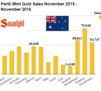 perth-mint-gold-sales-november-november-2015-2016