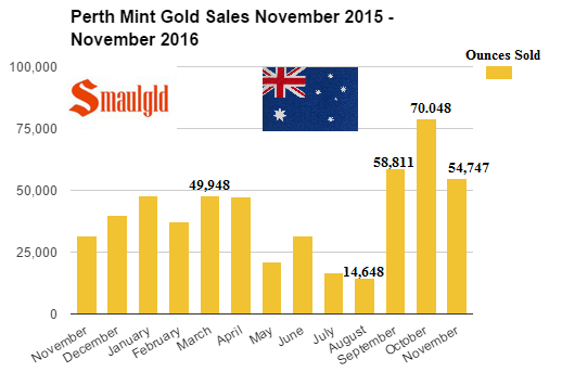 perth-mint-gold-sales-november-november-2015-2016