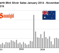 perth-mint-silver-sales-january-2014-november-2016