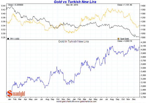 Gold vs Turkish Lira 2016