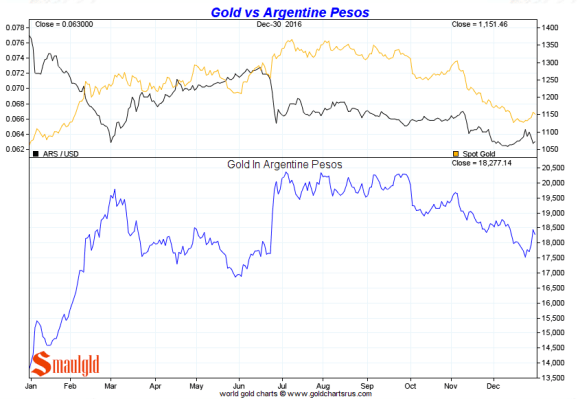 Gold vs the Argentine Peso 2016