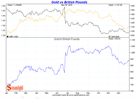 Gold vs the British Pound 2016