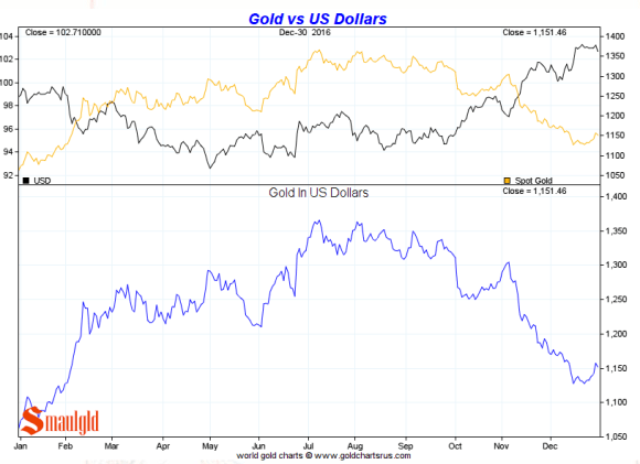Gold vs the Dollar 2016