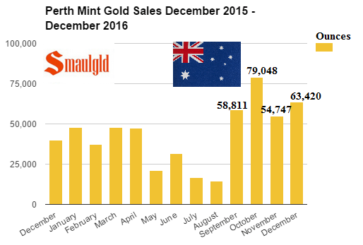 Perth Mint gold sales December 2015 December 2016