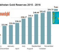 Kazakhstan gold reserves 2015 -2016 November