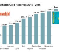 Kazakhstan gold reserves 2015 -2016 November