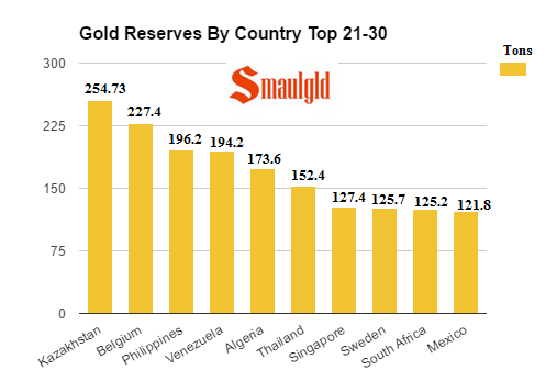 gold reserves by country top 21-30 January 2017