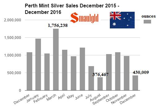 Perth mint silver sales December 2015 - December 2016