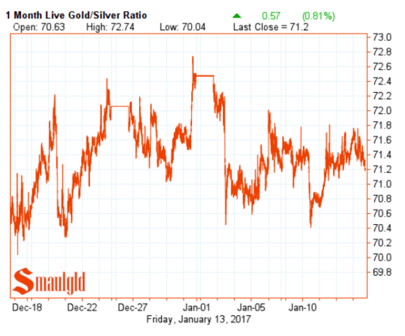 gold silver ratio one monthJanuary 13 2017