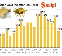 Indian Gold Imports 1999 - 2016 November