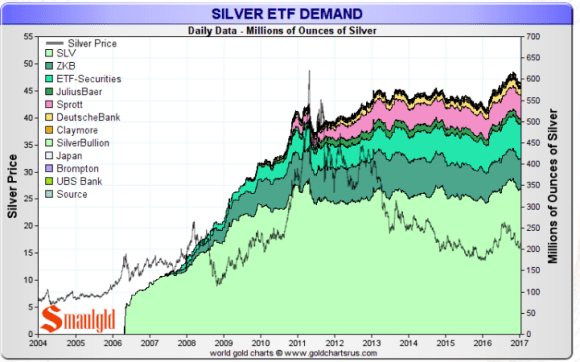Silver ETF demand january 13 2017