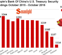 PBOC US treasury holdings October 2015 - October 2016