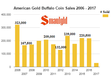 American Gold Buffalo Coin Sales 2006 - 2017 - January