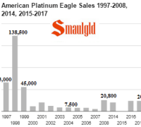American Platinum Eagle Sales 1997-2017