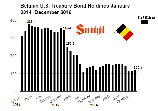 Belgian Holdings of US Treasuries January 2014 - December 2016