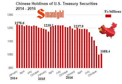 Chinese Holdings of US Treasury Securities