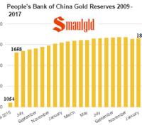 PBOC gold reserves 2009 - 2017 January