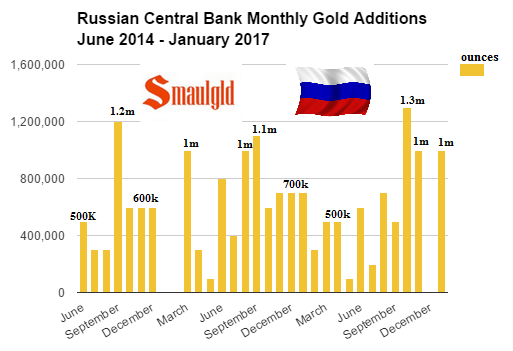 Russian Central Bank Monthly gold additions June 2014 - January 2017