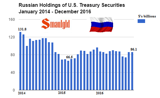 Russian holdings of US Treasuries January 2014 - December 2016