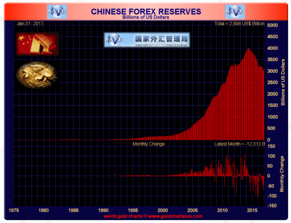 chinese foreign reserves January 2017