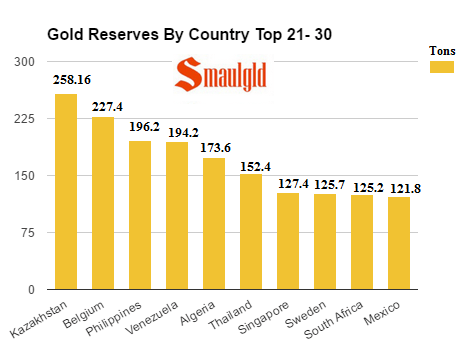 gold reserves by country 21-30 february 2017