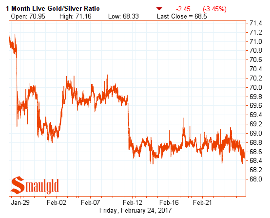gold silver ratio - one month Feb 24 2017